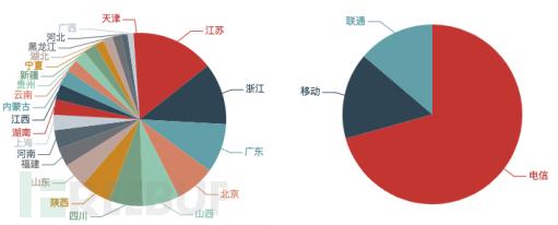 近三个月内持续活跃的本地伪造流量来源路由器数量按省份和运营商分布