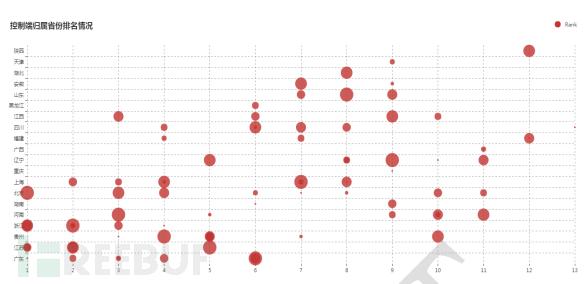 近半年境内控制端所属省份排名情况变化趋势