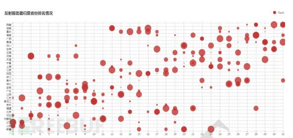 近半年境内反射服务器所属省份排名情况变化趋势