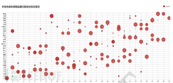 近半年境内本地伪造流量来源路由器归属省份排名情况变化趋势