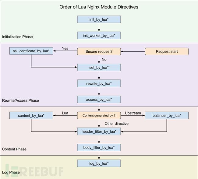 打造基于Nginx的敏感信息泄露检测系统