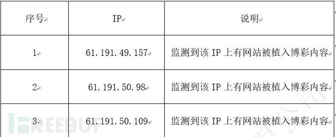 三个IP反查IP对应域名