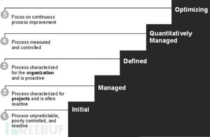 解析漏洞管理的五个阶段