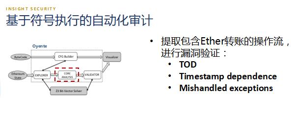 智能合约自动化审计技术浅析