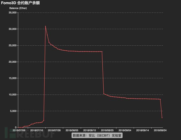 图三:Fomo3D 合约 Ether 余额变化状况