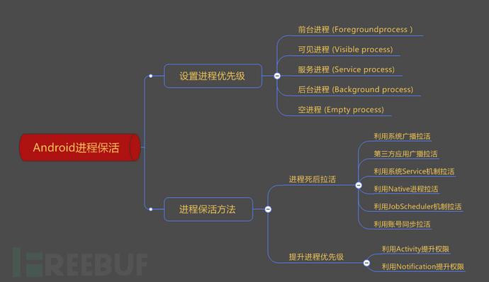 Android进程保护研究分析报告