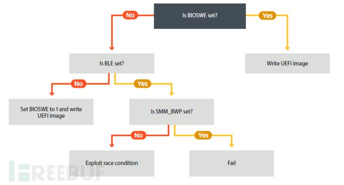 写入过程的决策树