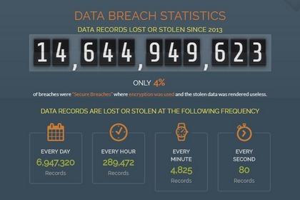 2018年上半年全球数据泄露事件严重程度指数一览