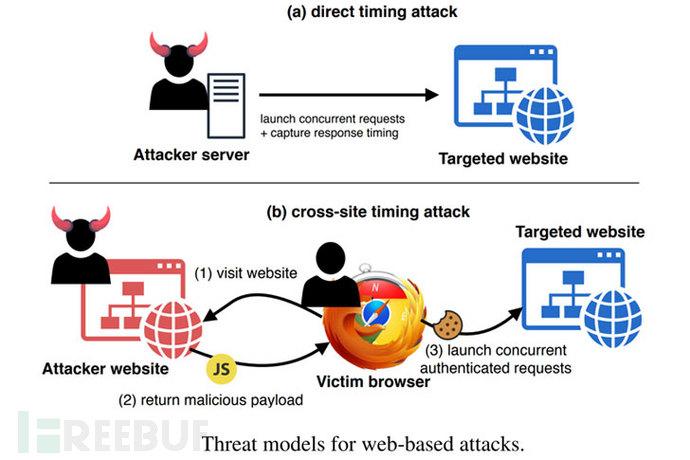小K娱乐网:黑客利用HTTP2开展侧信道定时攻击插图