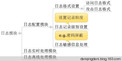 日志模](http://image.3001.net/images/ue/18951418622474.png)