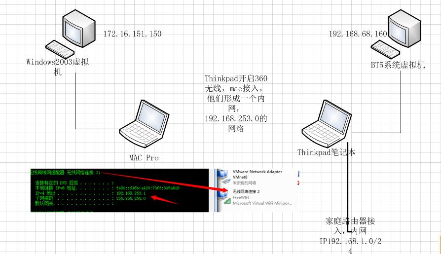 metasploit进行渗透测试