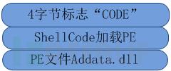 云端模块1解密后的数据结构