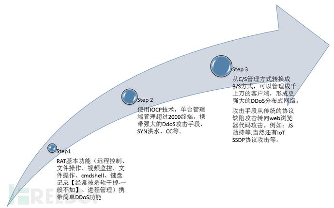 DDoS发展历史final.png