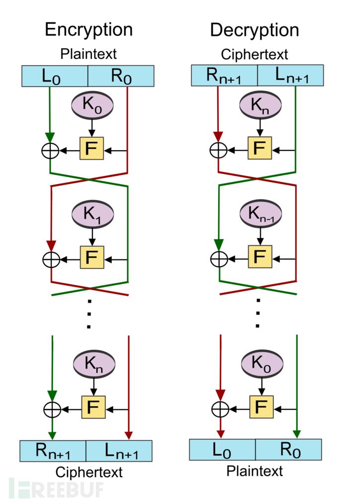 1022px-Feistel_cipher_diagram_en.svg.png