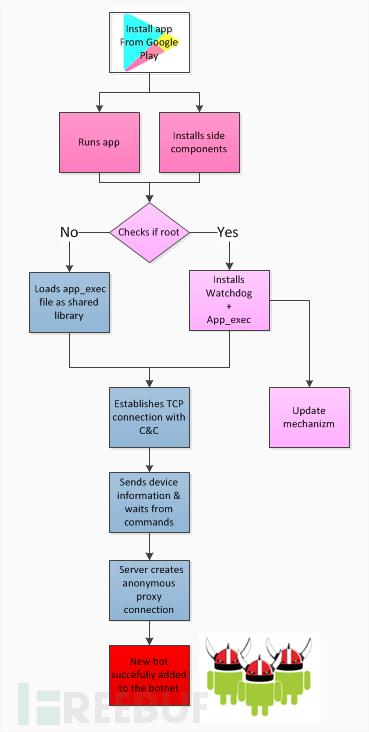 Viking-Process.png
