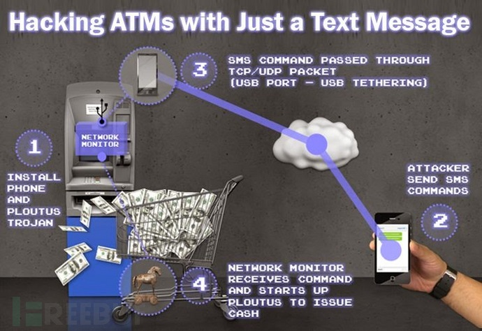 Hacking-ATMs-with-just-text-message.jpg