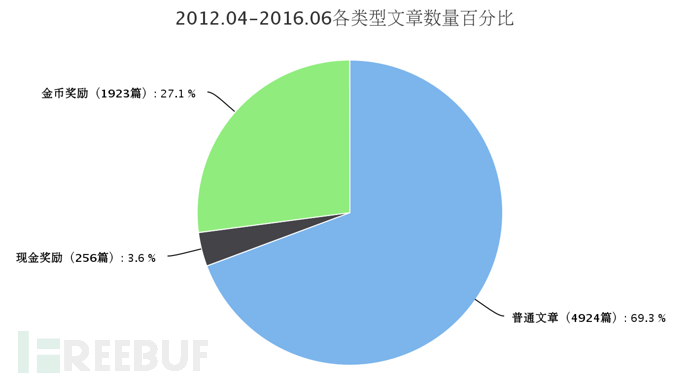 2012.04-2016.06各类型文章数量百分比.png