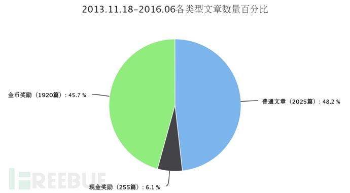 2013.11.18-2016.06各类型文章数量百分比.png