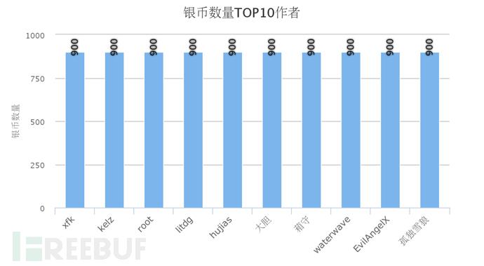 银币数量TOP10作者.png