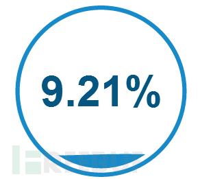 百分之9.21用户使用马甲发文.PNG