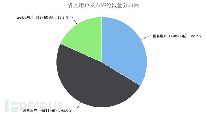 各类用户发布评论数量分布图.png