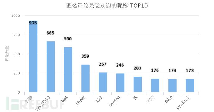 匿名评论最受欢迎的昵称 TOP10.png