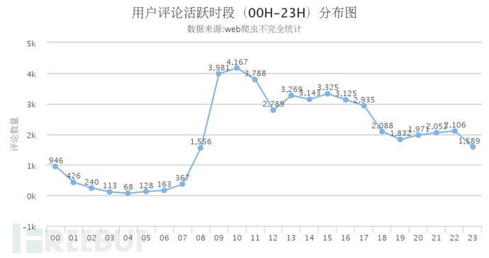 用户评论活跃时段(00H-23H)分布图.png