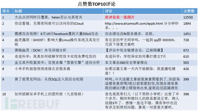 点赞数TOP10.png