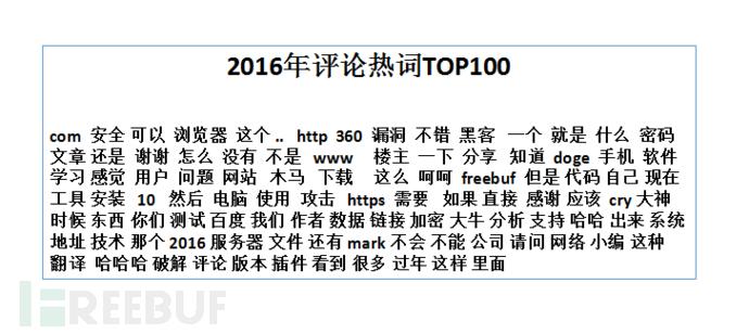 2016评论热词TOP100.PNG
