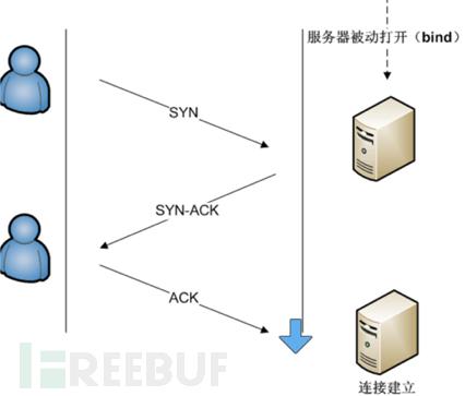 Kali Linux渗透基础知识整理(二):漏洞扫描