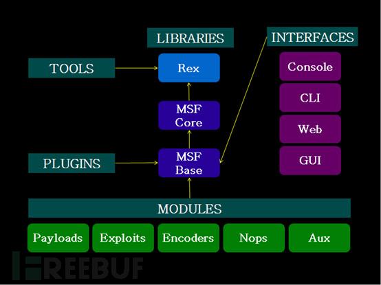Kali Linux渗透基础知识整理(三):漏洞利用