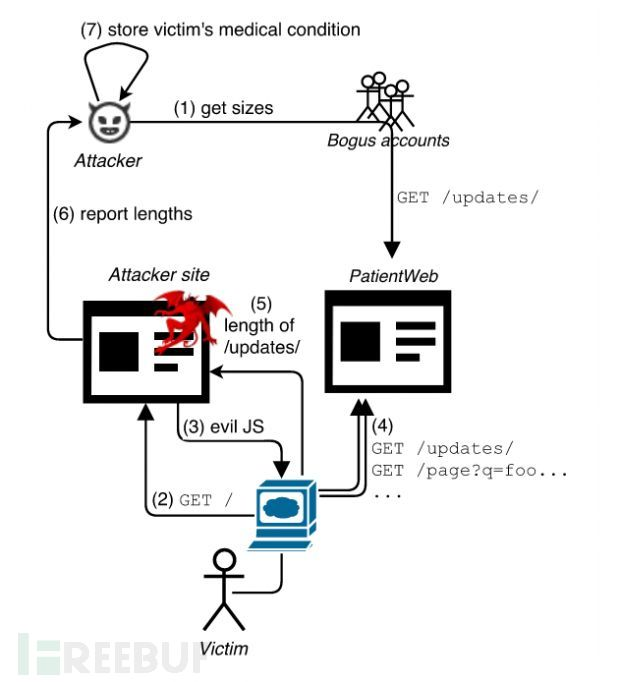 heist-attack-can-steal-data-from-https-encrypted-traffic-507009-3.jpg