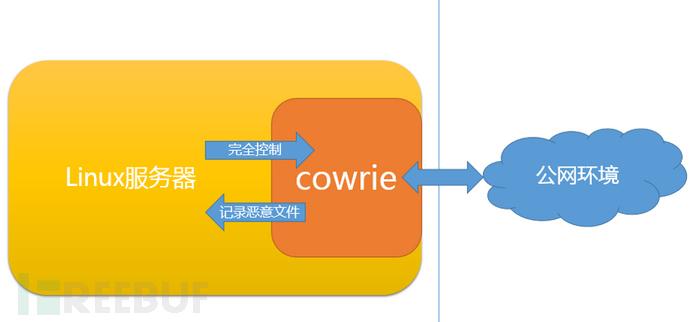 Cowrie蜜罐部署教程