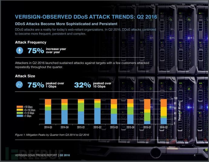 DDoS-attacks-Verisign-report-q2-2016.jpg