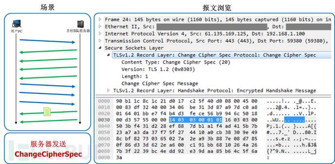 服务器发送ChangeCipherSpec