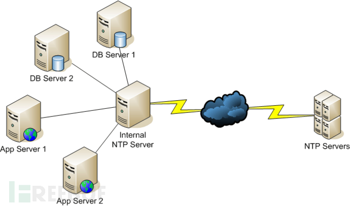 CVE-2016-9311-NTP-DoS-Exploit-Released.png