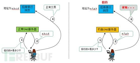 DNS的工作原理及DNS劫持钓鱼路径图.jpg