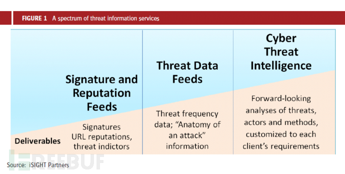 iSight threat info services spectrum.png