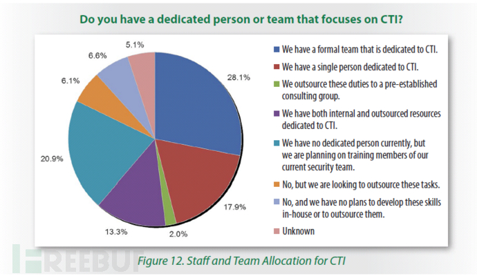 Staff and Team Allocation for CTI.png