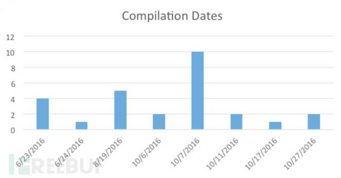 BugDrop-CompilationDates.jpg