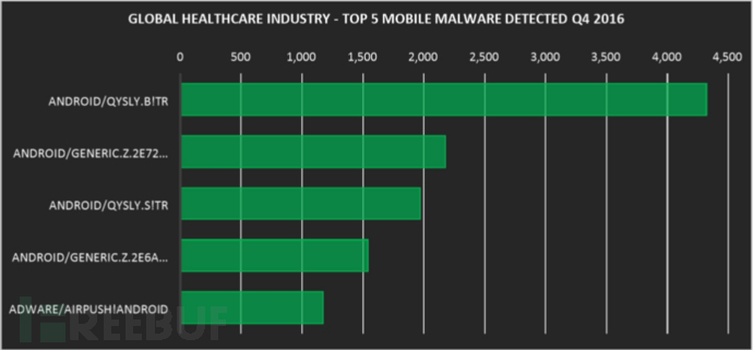 global healthcare threat telemetry 3-移动恶意软件.png