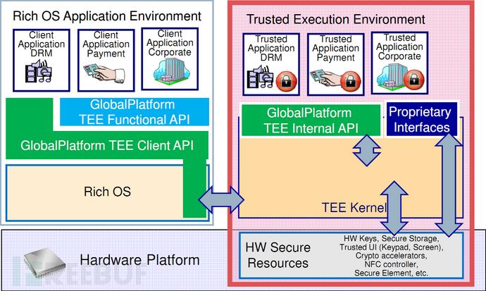 ARM-TrustZone-Schema.png