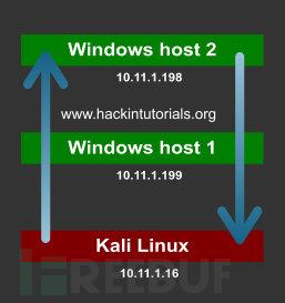 12 3-Netcat-Windows-pivoting.jpg