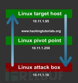 15 6-Linux-netcat-network-pivoting-scenario-2.jpg