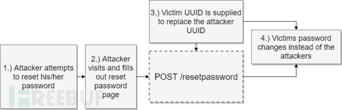 雅虎小企业服务平台Luminate身份认证漏洞