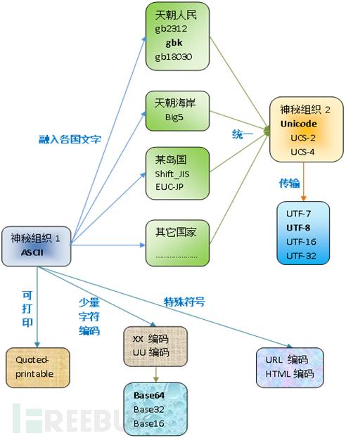 编码家谱图.png