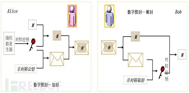 信封加密.png