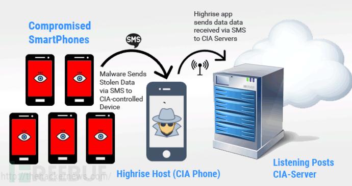CIA 新工具 HighRise