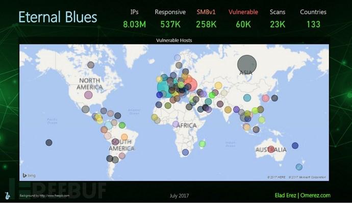 永恒之蓝扫描器发现了50000台能被攻击的主机